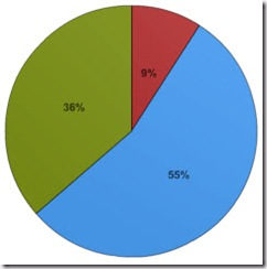 Piechart showing poll results
